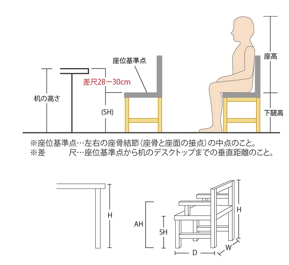 からだに合った机とイスの高さ